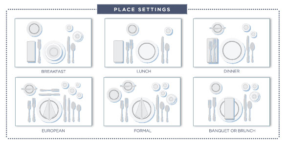 Place Setting Guide Plates A Proper Table