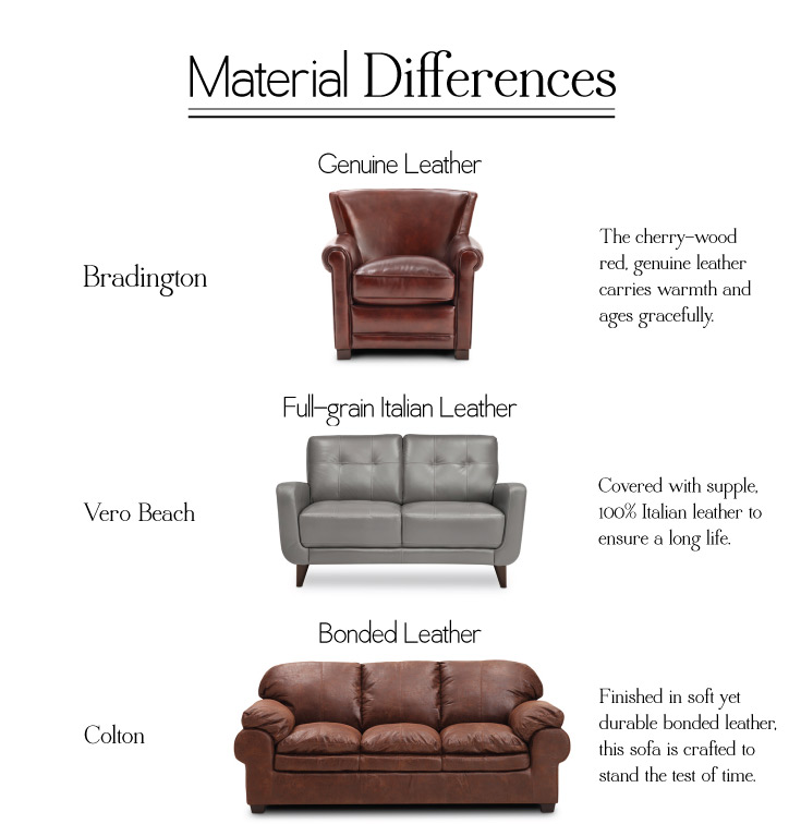 How to Buy a Sofa 7 Fabrics to Know Home is Here : Sofa Materials Leather from homeishere.furniturerow.com size 735 x 756 jpeg 74kB